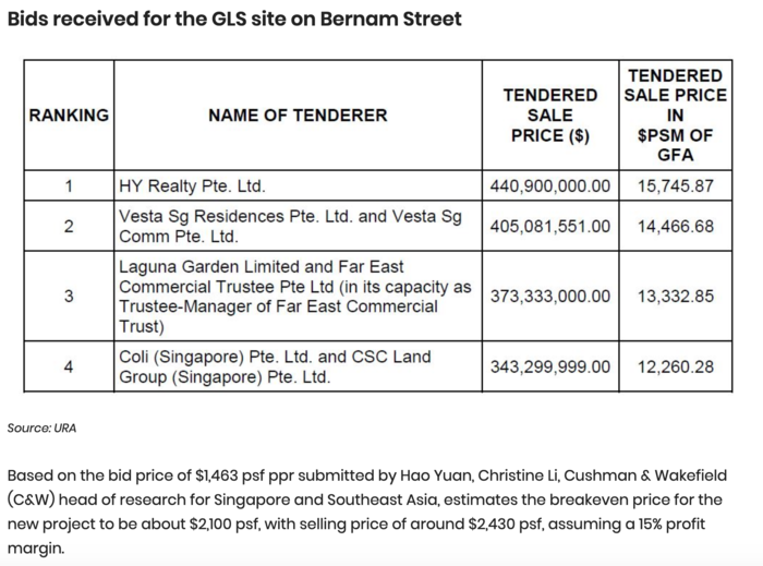 Hao-Yuan-submits-highest-bid-of-$441m-for-bernam-street-2